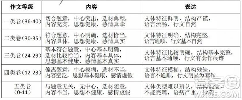 2018-2019贵阳七年级上学期语文期末考试答案